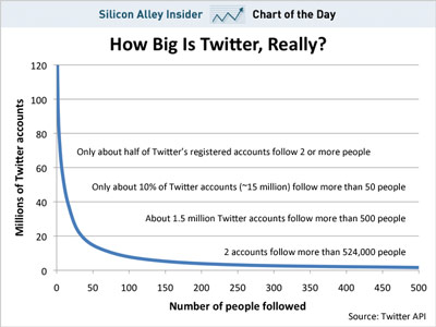 How Many Twitter Users Are There Really (graph)?