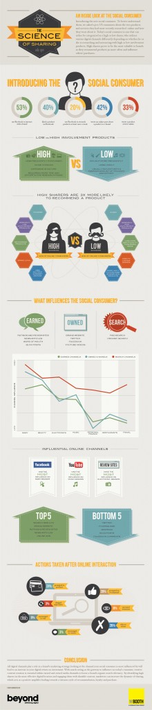 How Do Today's Social Media Consumers Buy? [INFOGRAPHIC]